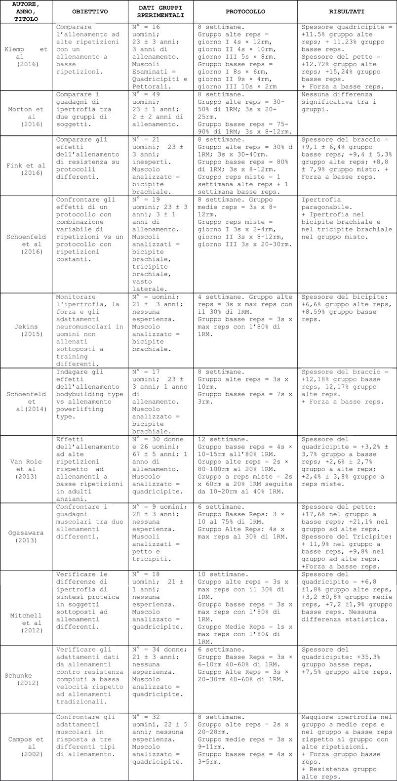 tabella-ripetizioni
