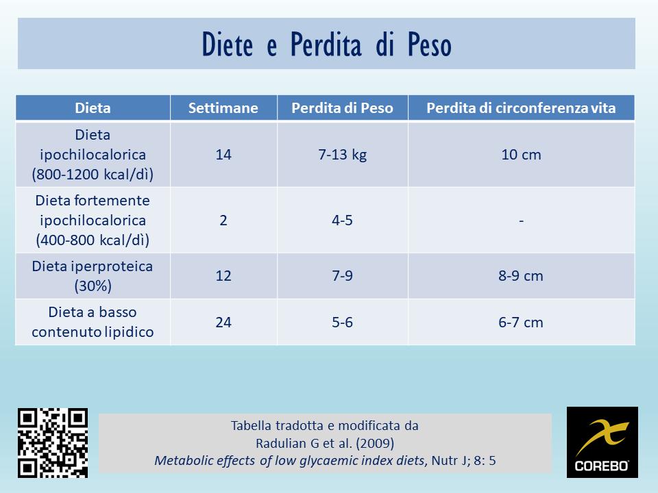 dieta dimagrante da 1200 calorie al giorno