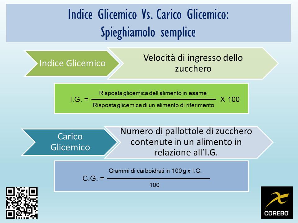 diete a basso indice glicemico