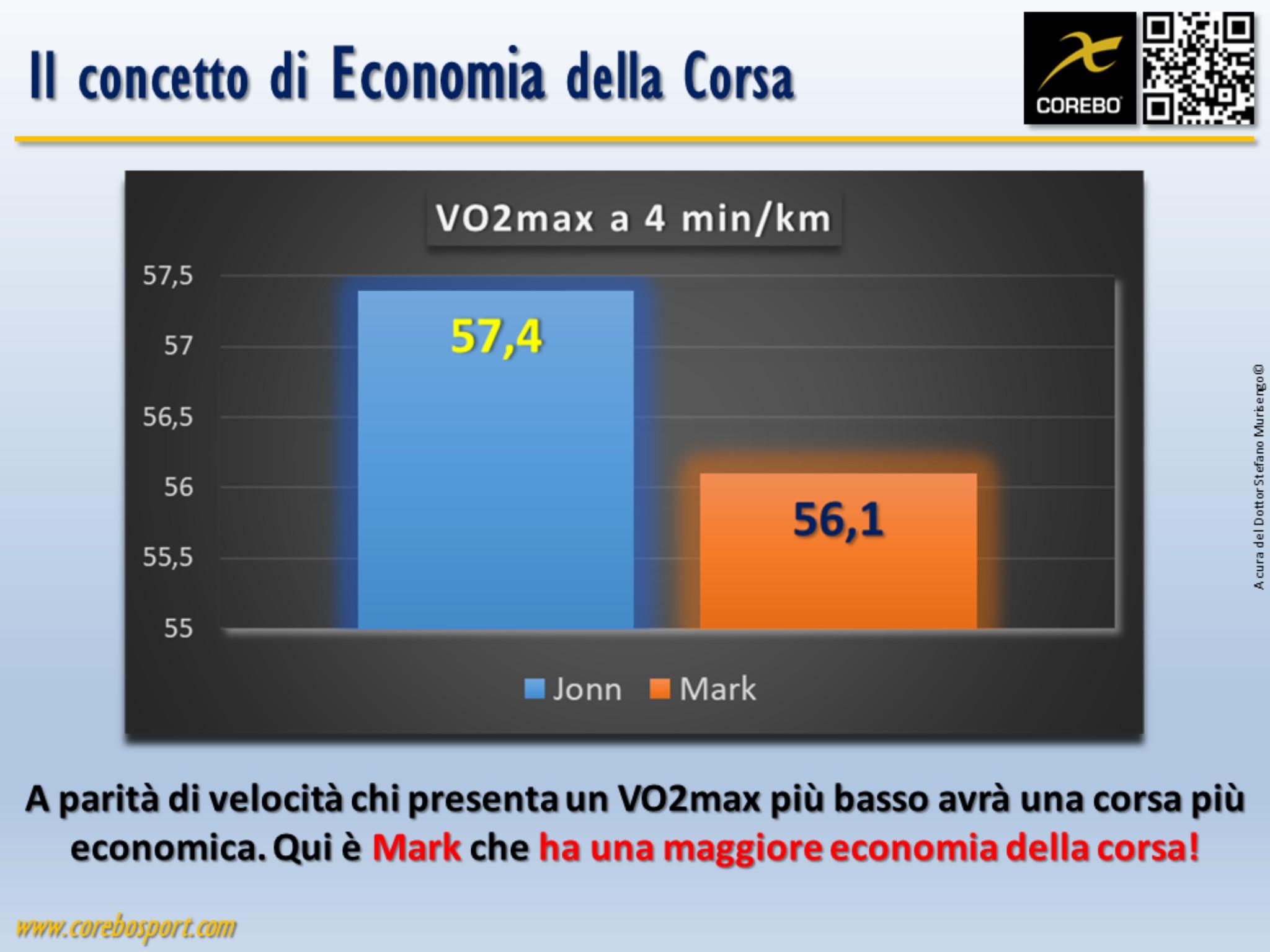 economia della corsa