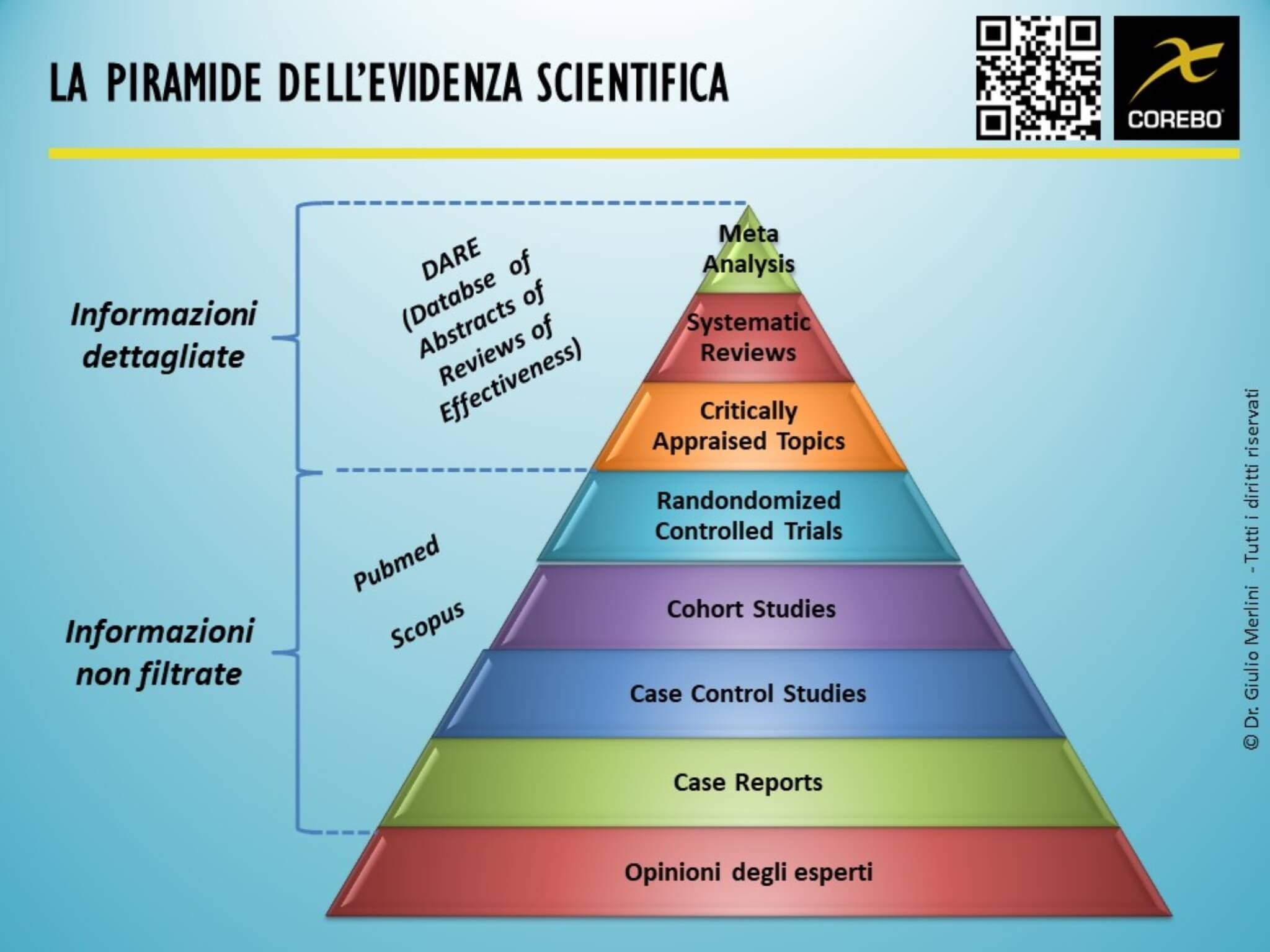 studi scientifici