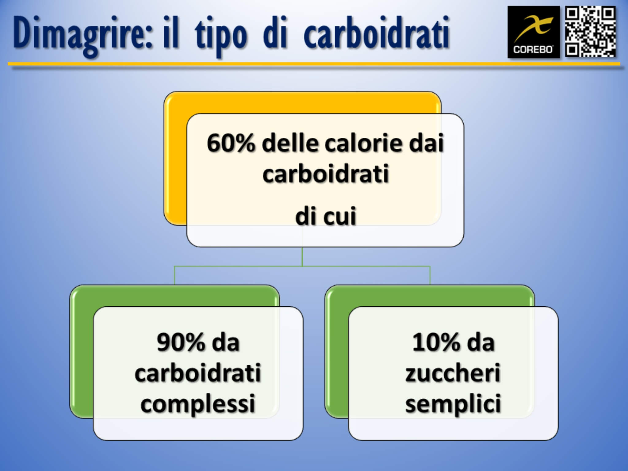 quanti carboidrati assumere