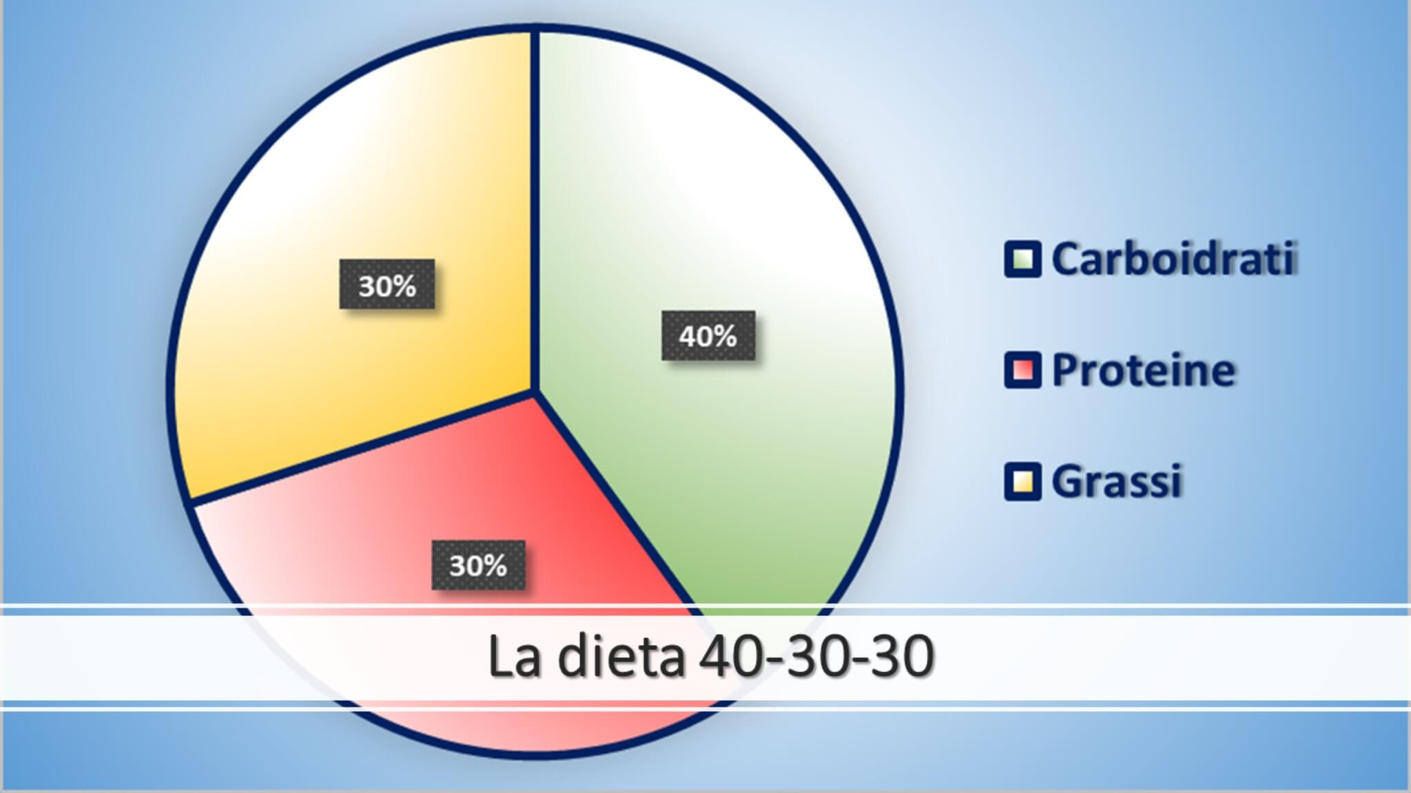 Dieta a Zona: la guida per scegliere consapevolmente