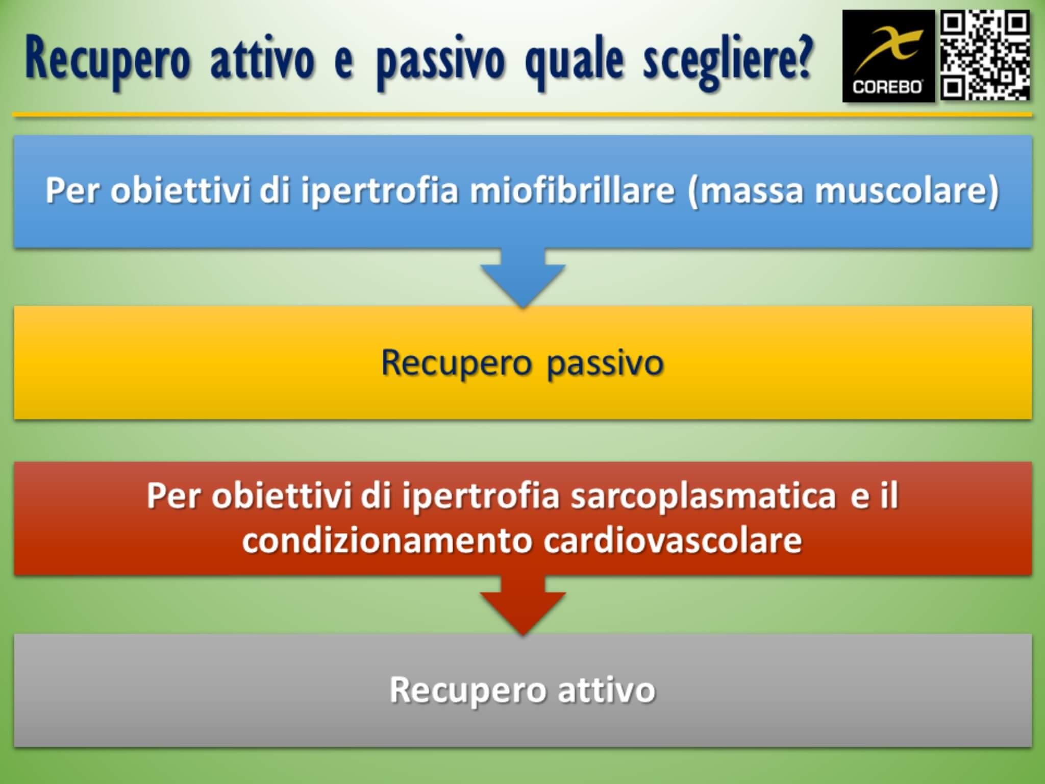 recupero attivo e passivo
