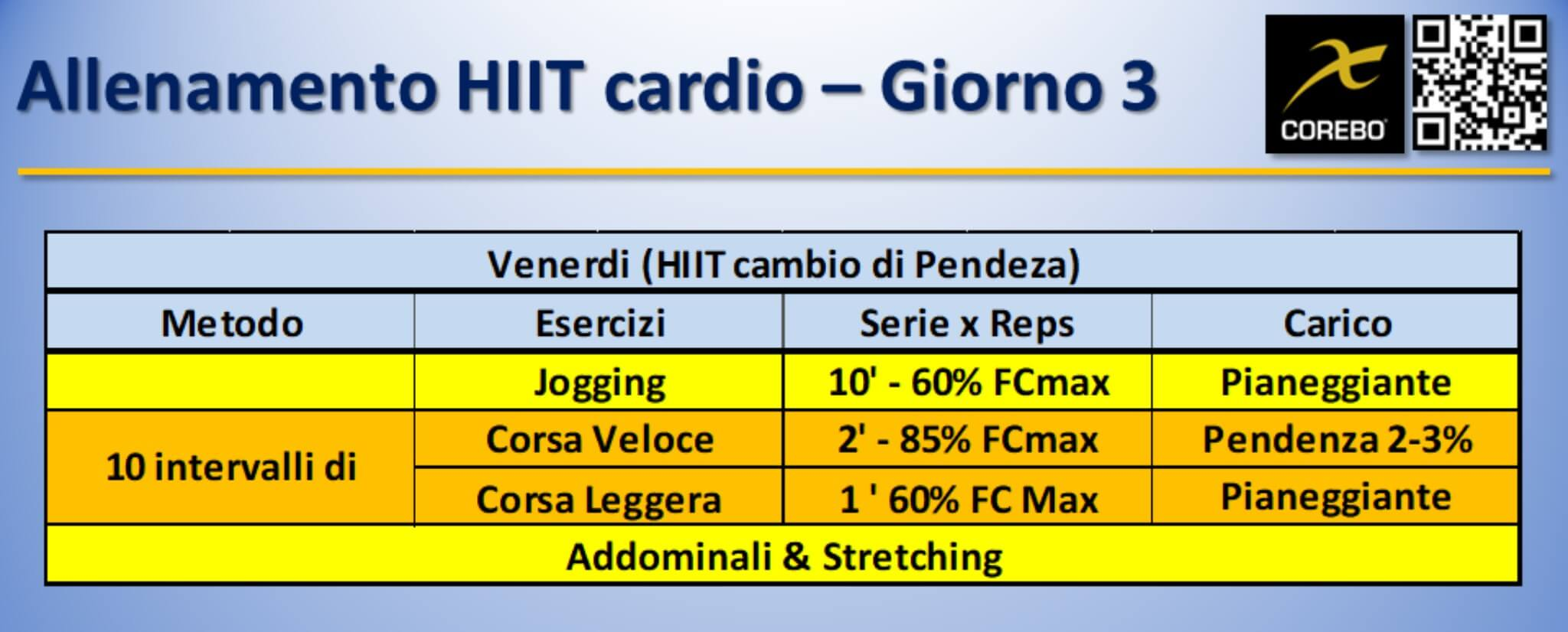 allenamento HIIT cardio