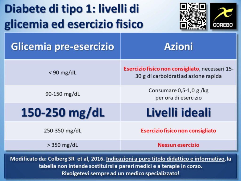 diabete di tipo 1