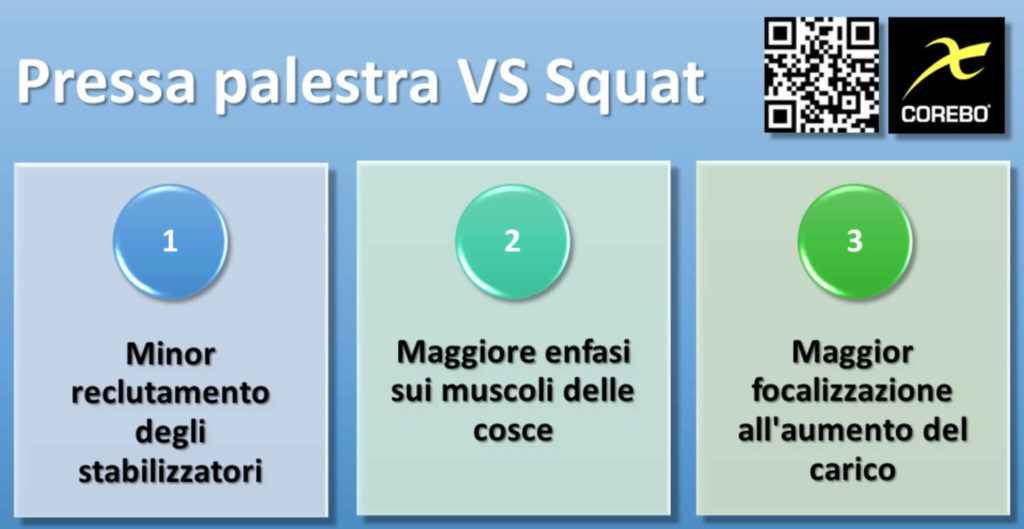 Pressa palestra e differenze con lo Squat