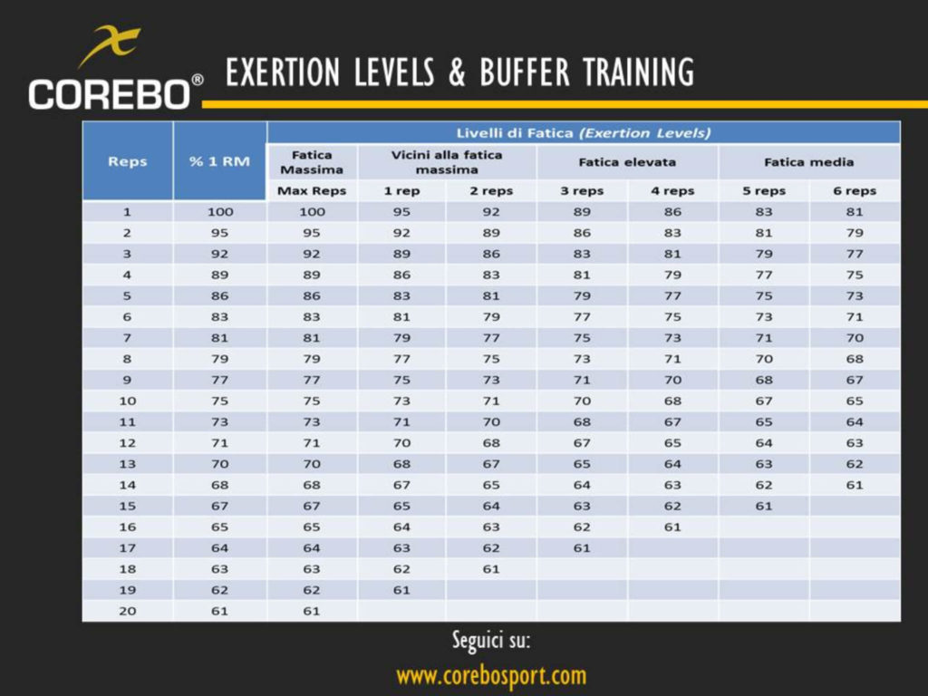 exertion levels & buffer training