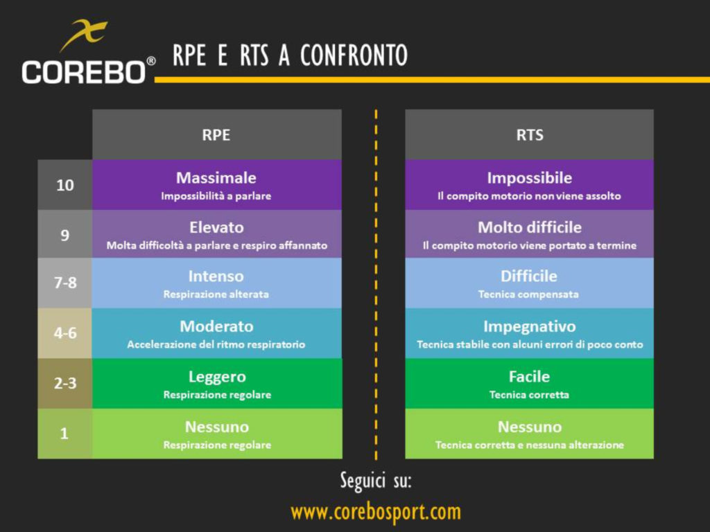 buffer training RPE RTS