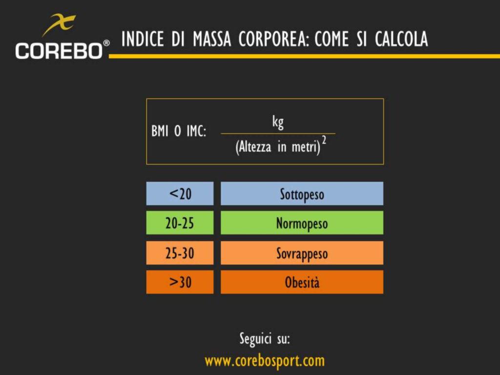 indice di massa corporea formula