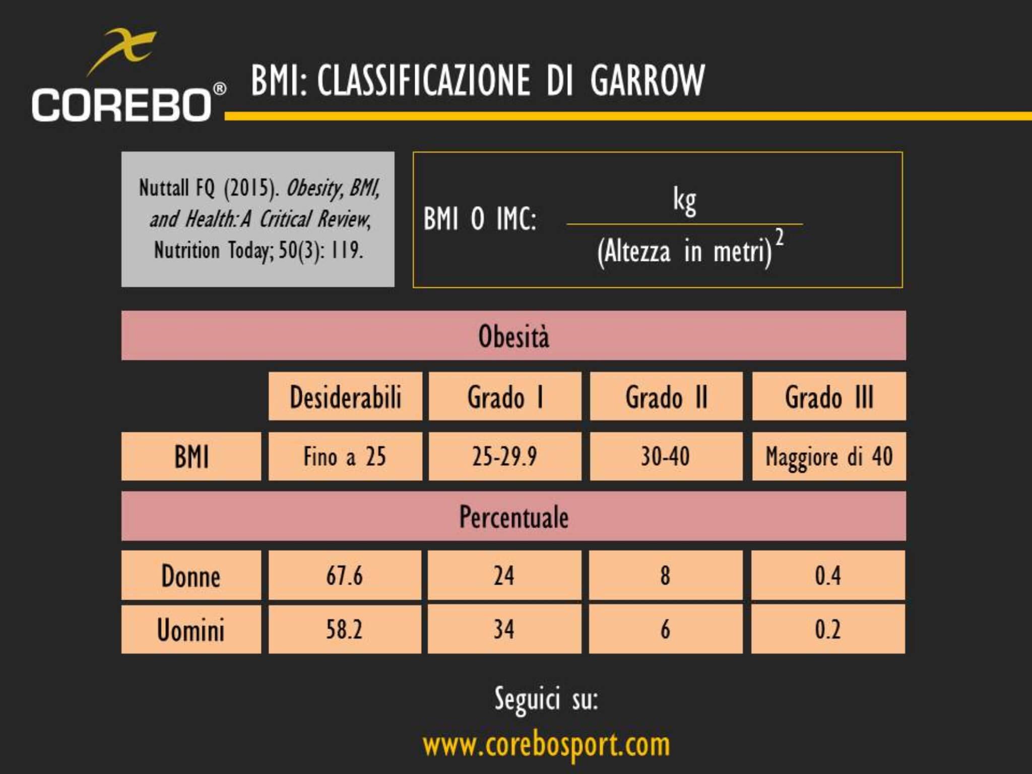 bmi classificazione di garrow