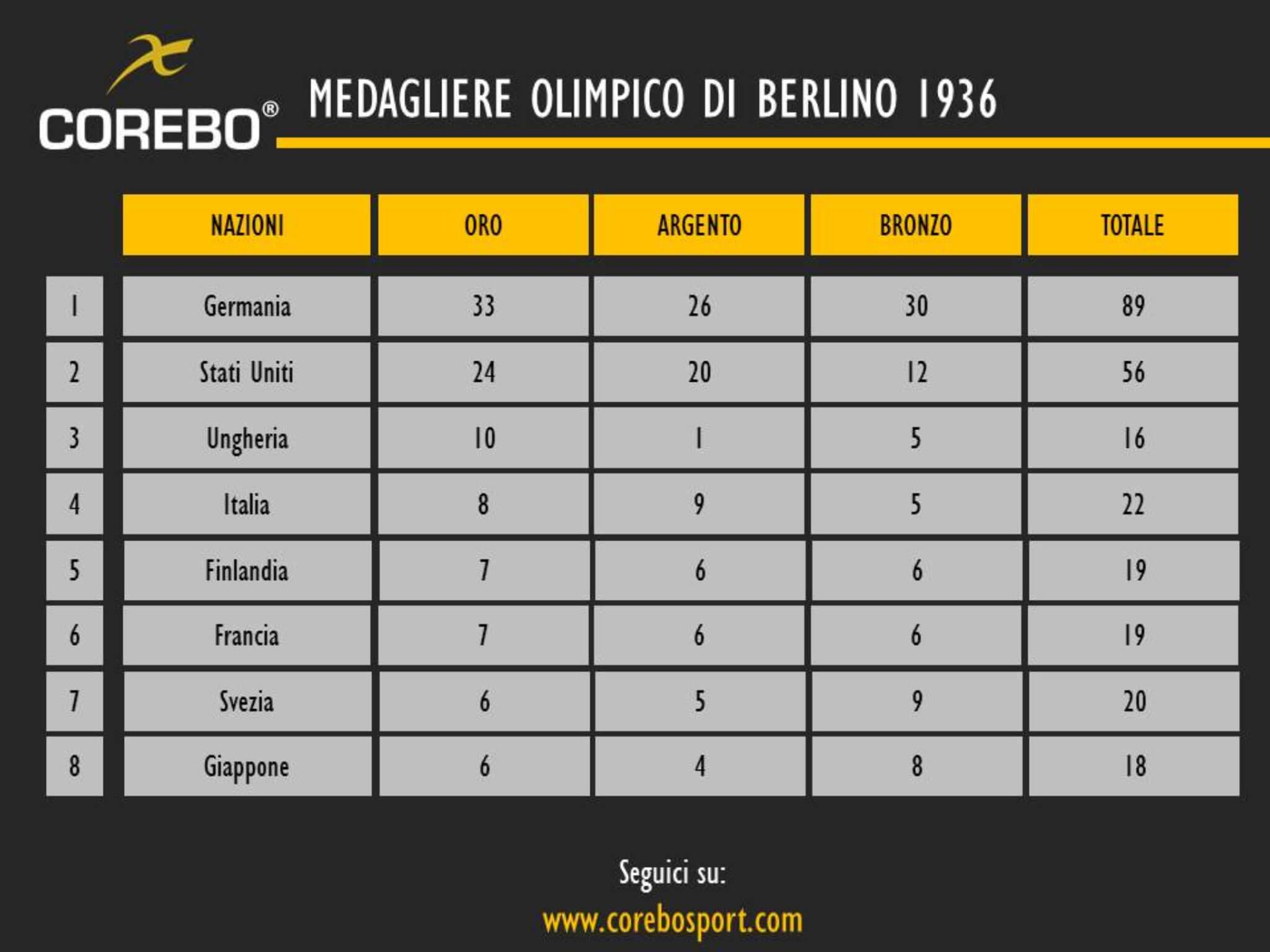 medagliere olimpico di Berlino del 1936
