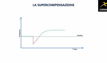 Cos'è la supercompensazione e a cosa serve in allenamento?